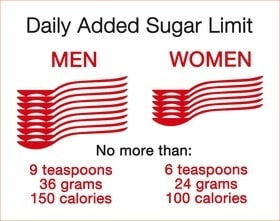 American Heart Association Sugar Intake Recommendations