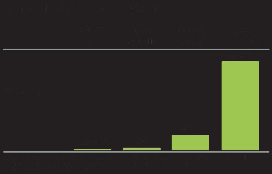 Annual NIH Spending Per Patient